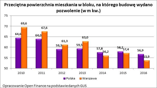 Polacy szukają coraz mniejszych mieszkań