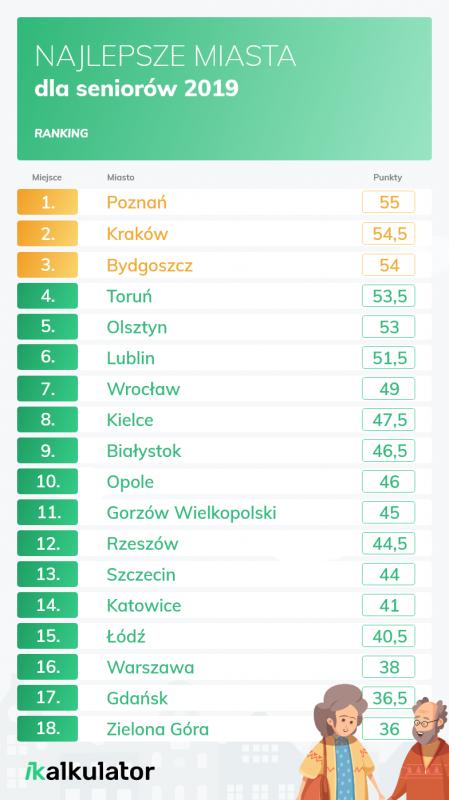 Raport Najlepsze miasta dla seniorów 2019 - szczegółowa analiza. Gdzie seniorom żyje się najlepiej?